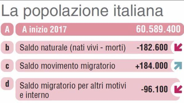 Popolazione italiana in calo: secondo l'Istat nel 2065 saremo 54 milioni
