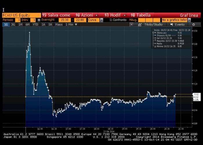 Governo: tensione sui mercati, spread in netto rialzo. Milano ultima in Ue