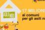Nuovi fondi per gli asili nido dei comuni siciliani. Il governo regionale mette a disposizione 17 milioni di euro