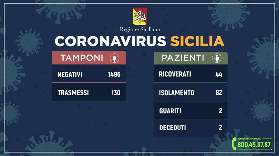 Coronavirus, aggiornamento della situazione in Sicilia