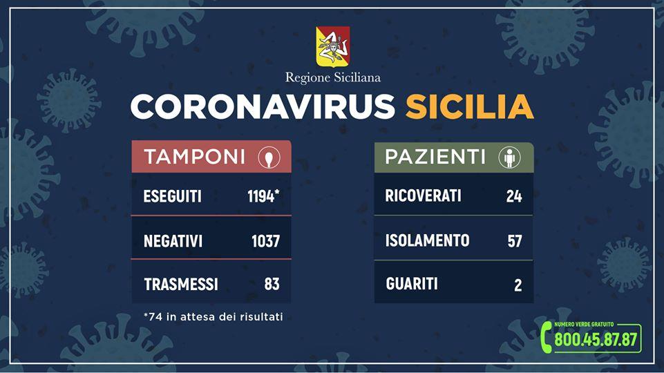 Coronavirus, Questo il quadro riepilogativo della situazione in Sicilia, aggiornato alle ore 13.30 di oggi mercoledì 11 marzo