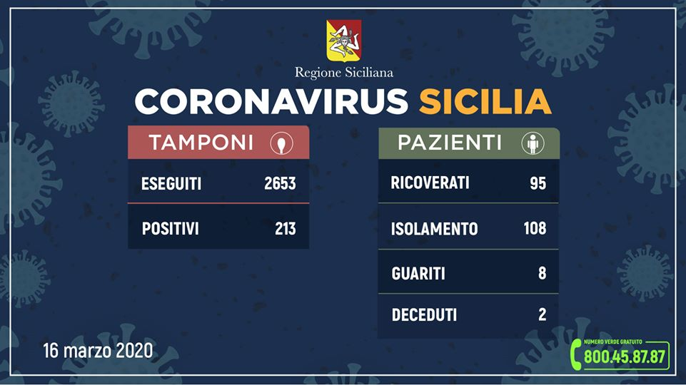Coronavirus in Sicilia, aggiornamento ore 12 di oggi (lunedì 16 marzo)