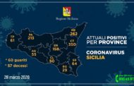 Coronavirus, I dati riscontrati nelle varie province siciliane. (Aggiornamento 28 marzo)