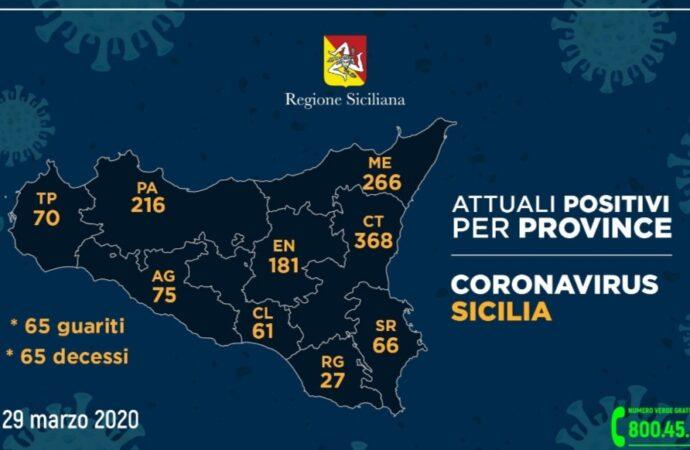 Coronavirus, i dati riscontrati nelle province siciliane