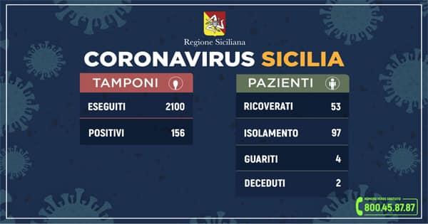 Coronavirus in Sicilia: aggiornamento alle ore 12 di oggi (sabato 14 marzo)