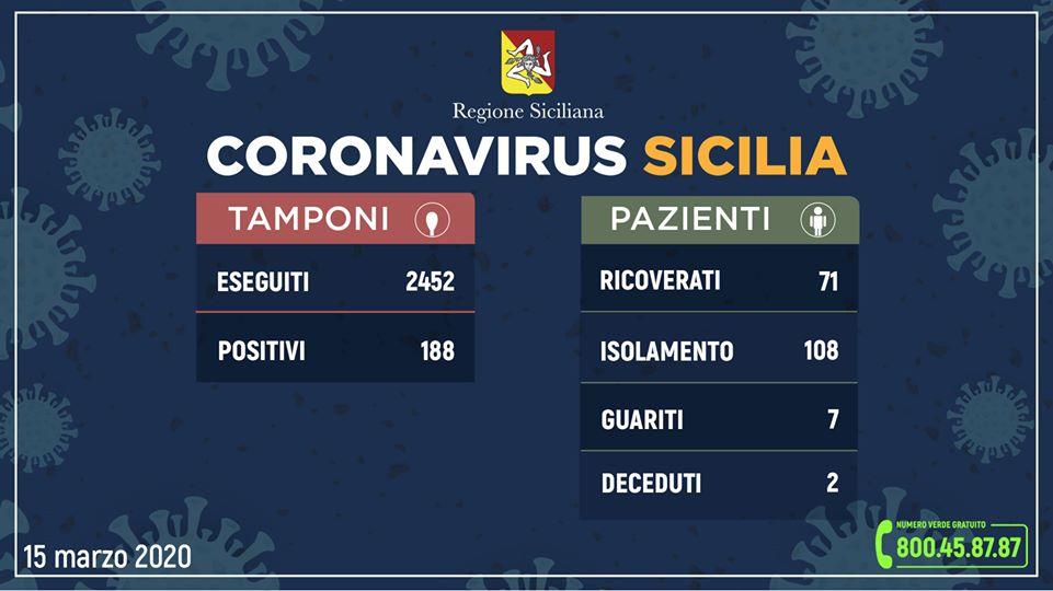 Coronavirus in Sicilia, quadro riepilogativo della situazione, aggiornato alle ore 12 di oggi (domenica 15 marzo)