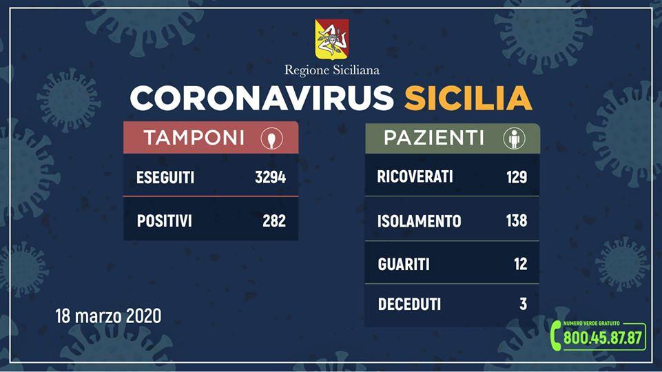 Coronavirus, la situazione in Sicilia (aggiornamento ore 12 mercoledi 18 marzo)