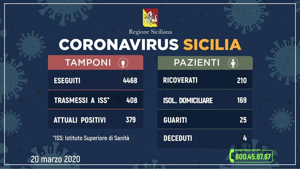 Coronavirus, in Sicilia positivi in 379. I dati aggiornati alle ore 12 del 20 marzo