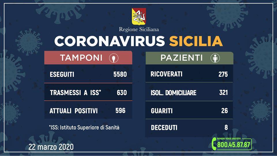 Coronavirus in Sicilia: 596 positivi, 25 guariti, 8 deceduti