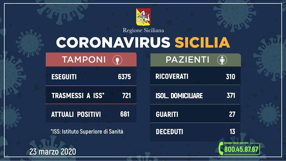 Coronavirus in Sicilia (Dati aggiornati alle ore 12 del 23 marzo)