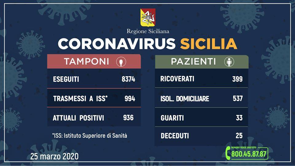 Coronavirus, in Sicilia 936 casi positivi, 33 guariti, 25 deceduti