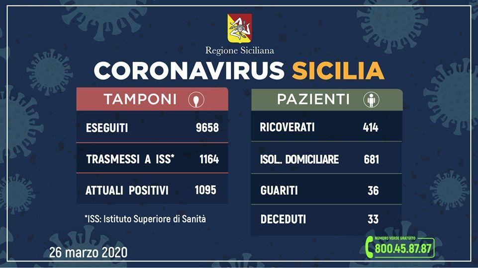 Coronavirus, in Sicilia contagiate 1.095 persone (+159 rispetto a ieri) 36 guariti e 33 deceduti