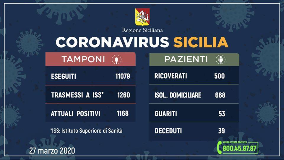 Coronavirus in Sicilia: 1168 positivi, guariti 53, deceduti 39