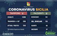 Coronavirus in Sicilia: positivi 1.242 (+99 rispetto a ieri), guariti 60, deceduti 57