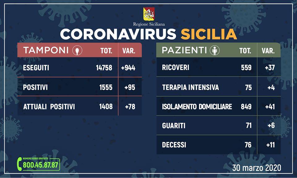 Coronavirus in Sicilia: positivi 1408, guariti 71, decessi 76