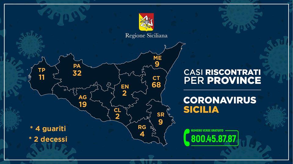 Questi i casi di Coronavirus riscontrati nelle varie province della Sicilia, aggiornati ad oggi sabato 14 marzo