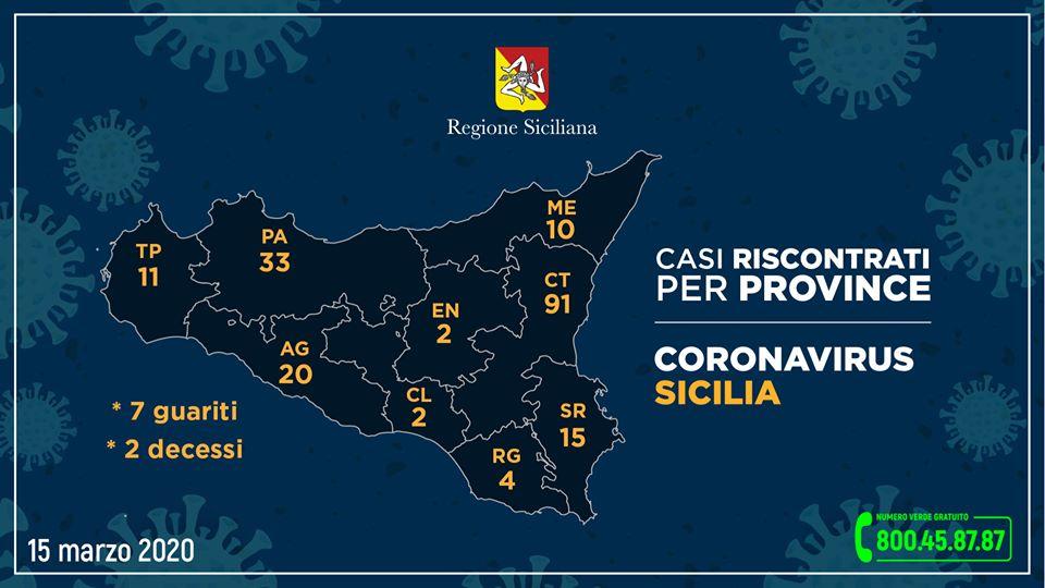 Coronavirus, Questi i casi riscontrati nelle varie province siciliane, aggiornati alle ore 12 di oggi (domenica 15 marzo)