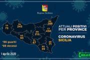 Coronavirus, i casi positivi riscontrati nelle province siciliane (Aggiornamento ore 17 del 1 aprile)