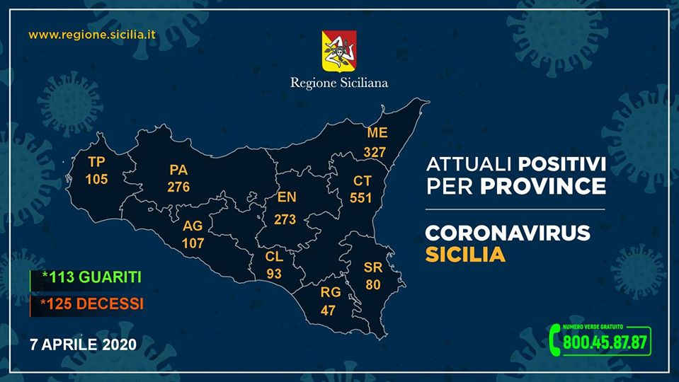 Coronavirus, i positivi riscontrati nelle province siciliane