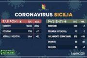 Coronavirus in Sicilia: I dati aggiornati alle ore 17 del 1 aprile