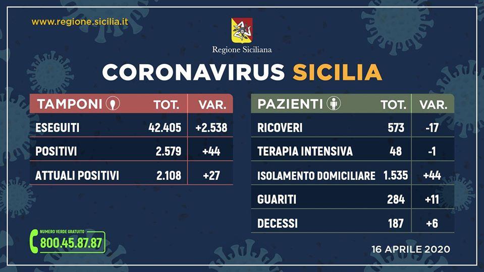 Coronavirus in Sicilia, aggiornamento 16 aprile: 2.108 (+27) positivi, guariti 284 (+11), decessi 187 (+6)