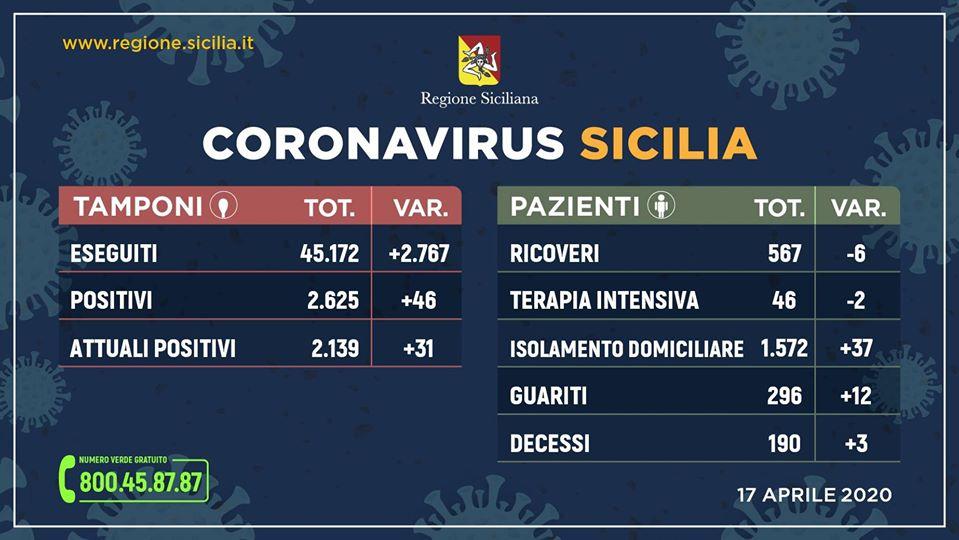 Coronavirus in Sicilia: 2.139 positivi (+31), guariti 296 (+12), decessi 190 (+3)