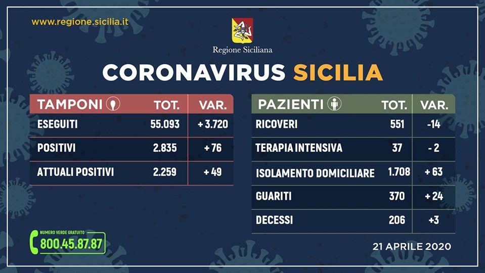 Coronavirus in Sicilia (21 aprile): raddoppiano i tamponi, aumentano i guariti e diminuiscono i ricoveri