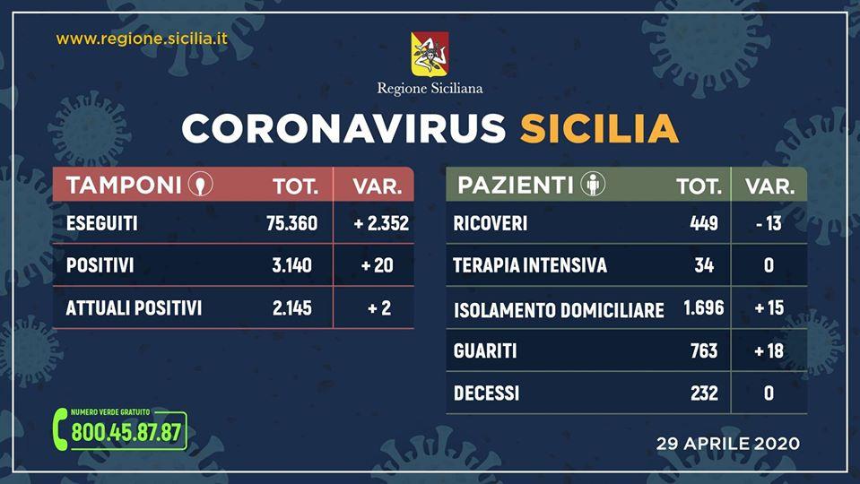 Coronavirus in Sicilia: Positivi 2.145 (+2), Guariti 763 (+18), Decessi 232 (0)