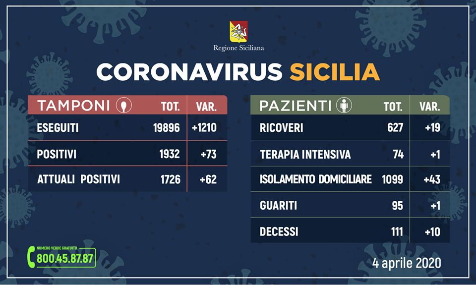 Coronavirus in Sicilia, aggiornamento ore 17 del 4 aprile