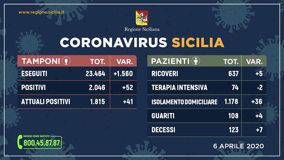 Coronavirus in Sicilia, aggiornamento ore 17 del 6 aprile