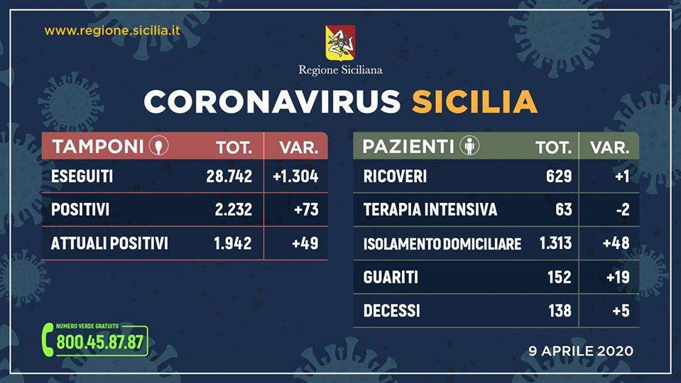 Coronavirus in Sicilia, aggiornamento ore 17 del 9 aprile