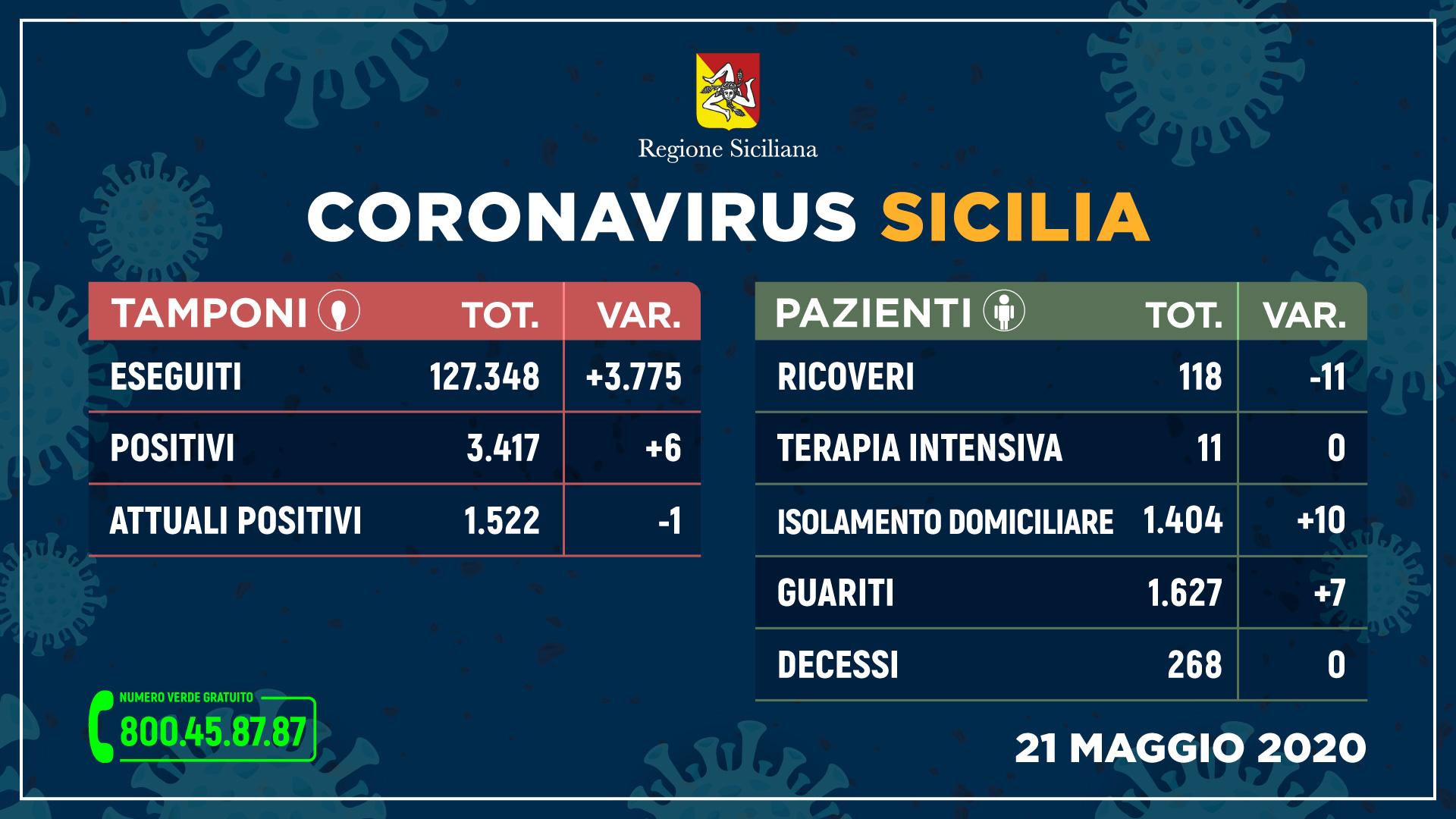 Coronavirus in Sicilia: Attuali Positivi 1.522 (-1), Guariti 1.627 (+7), Decessi 268 (0)