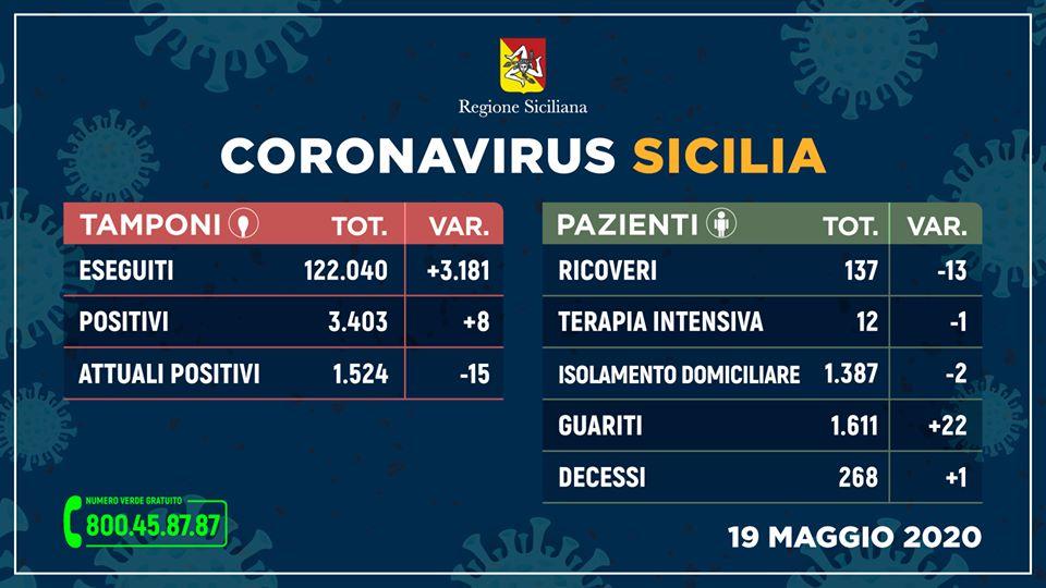 Coronavirus in Sicilia: Attuali Positivi: 1.524 (-15), Guariti 1.611 (+22), Decessi 268 (+1)