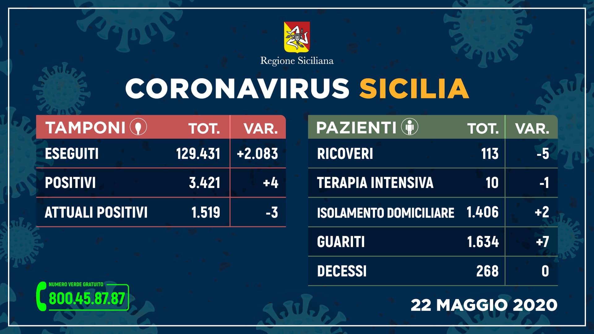 Coronavirus in Sicilia: Attuali positivi 1.519 (-3), Guariti 1.634 (+7), Decessi 268 (0), Ricoveri 113 (-5)