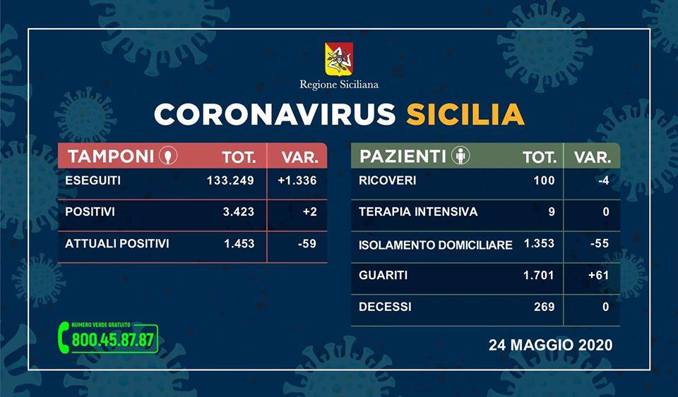 Coronavirus in Sicilia: Solo 2 contagi nelle ultime 24 ore, Attuali positivi 1.453 (-59), Guariti 1.701 (+61), Decessi 269 (0)