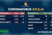 Coronavirus in Sicilia: 4 nuovi contagi, Attuali Positivi 1.433 (-20), Guariti 1.724 (+23), Decessi 270 (+1)