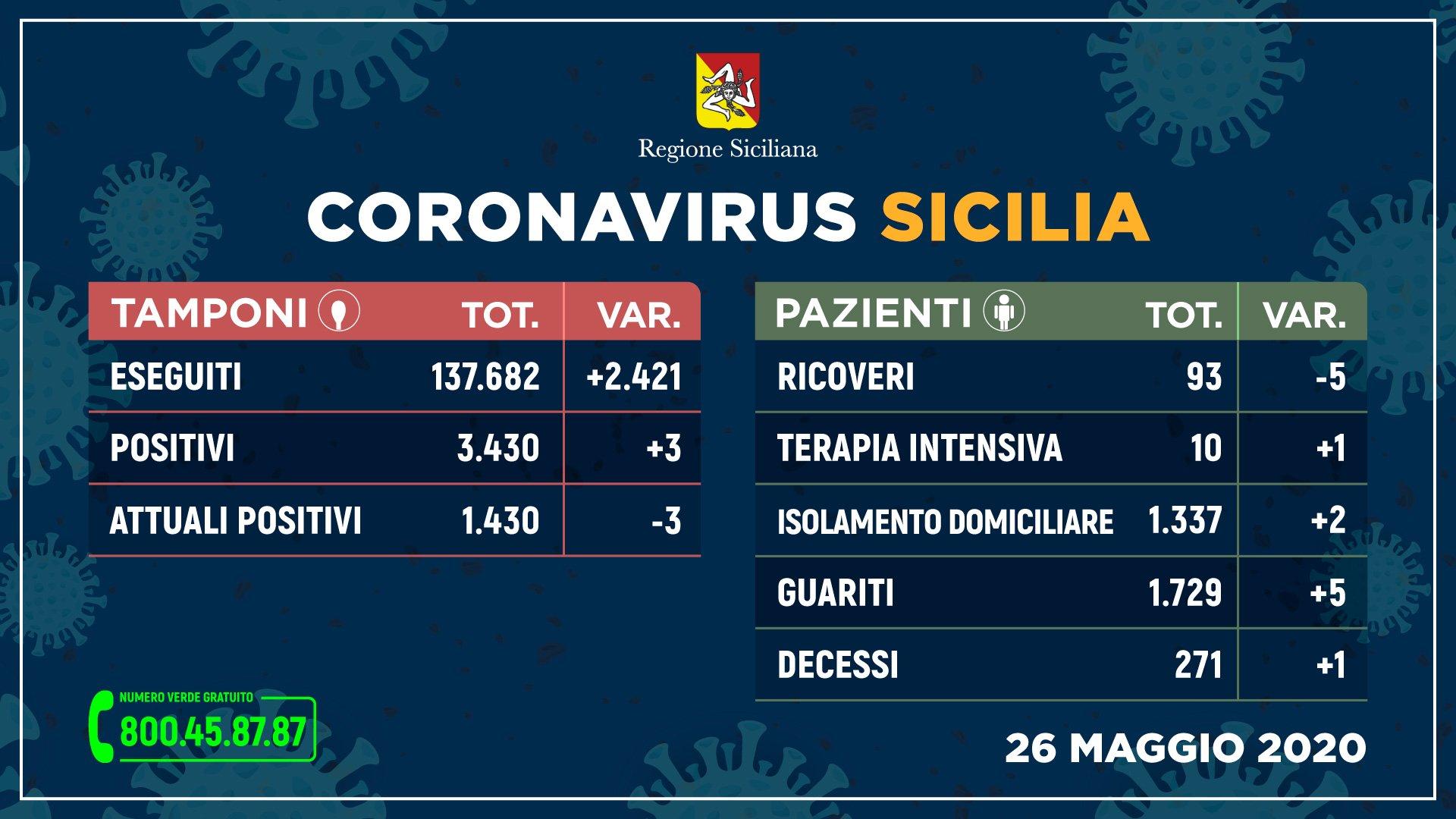 Coronavirus: Solo 3 nuovi positivi su 2.400 tamponi in Sicilia, si aggrava la donna incinta ricoverata a Palermo