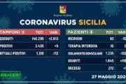 Coronavirus in Sicilia, i nuovi contagi risalgono a 5: boom di guariti, sempre meno i ricoveri