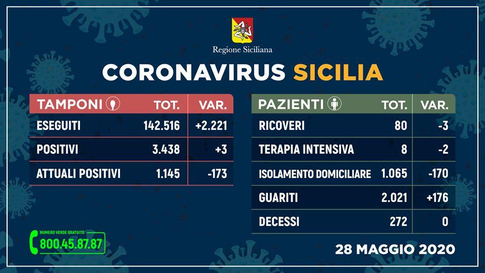 Coronavirus in Sicilia, solo 3 nuovi positivi e nessun decesso: oltre 170 guariti in 24 ore