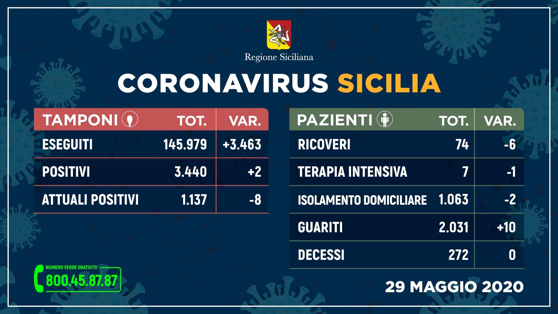 Coronavirus, Sicilia sulla buona strada: solo 2 nuovi contagi su oltre 3 mila tamponi