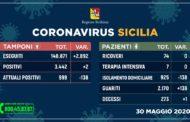 Coronavirus in Sicilia, due nuovi contagi e altro boom di guariti: sono meno di mille i malati nell'Isola