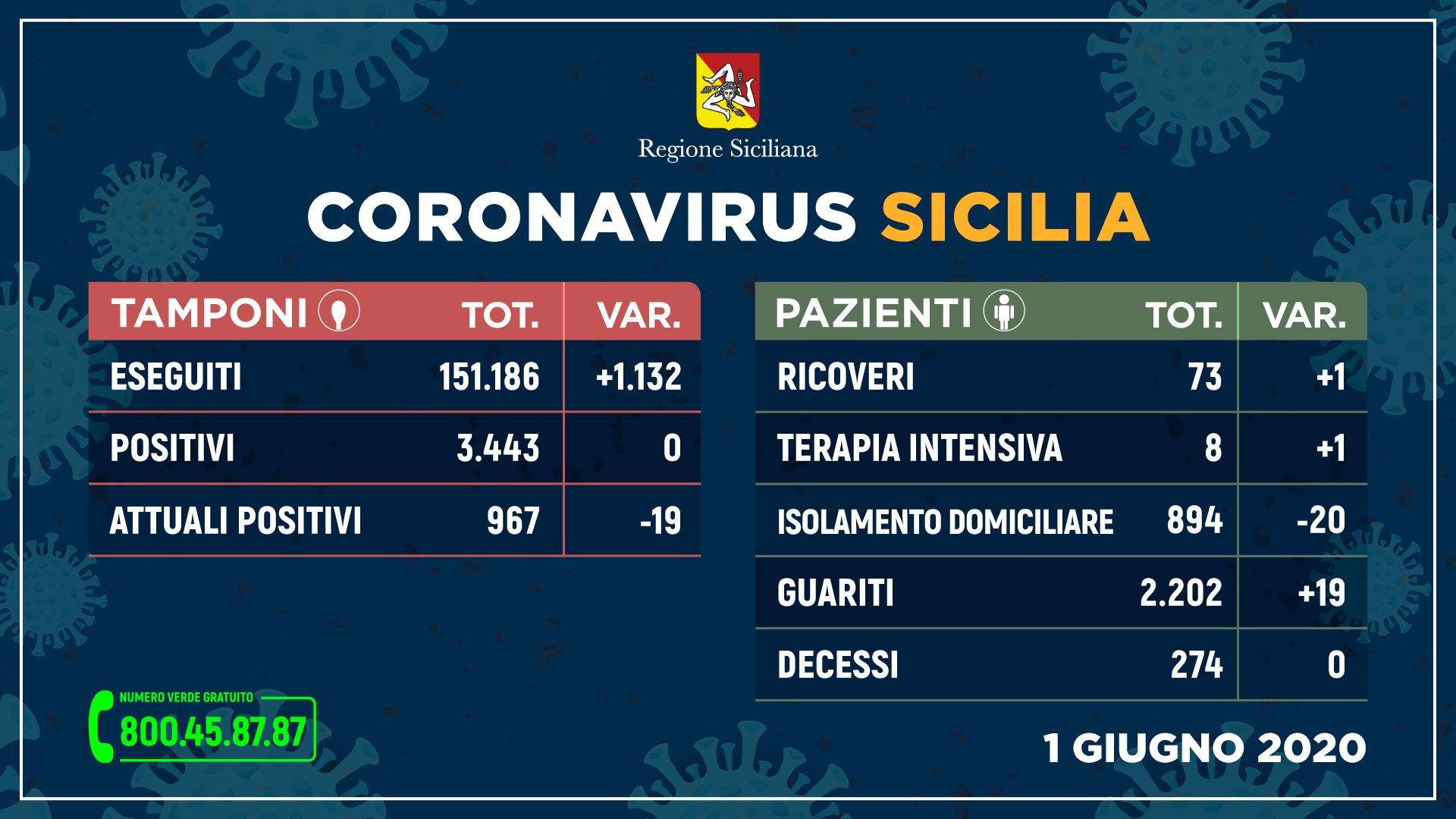 Coronavirus, contagi zero in Sicilia: nessun nuovo caso e nessuna vittima, salgono i guariti
