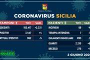 Coronavirus in Sicilia, risalgono a quattro i nuovi contagi: ancora un decesso