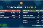 Coronavirus in Sicilia, ancora zero contagi e nessun decesso: 58 i guariti in un solo giorno
