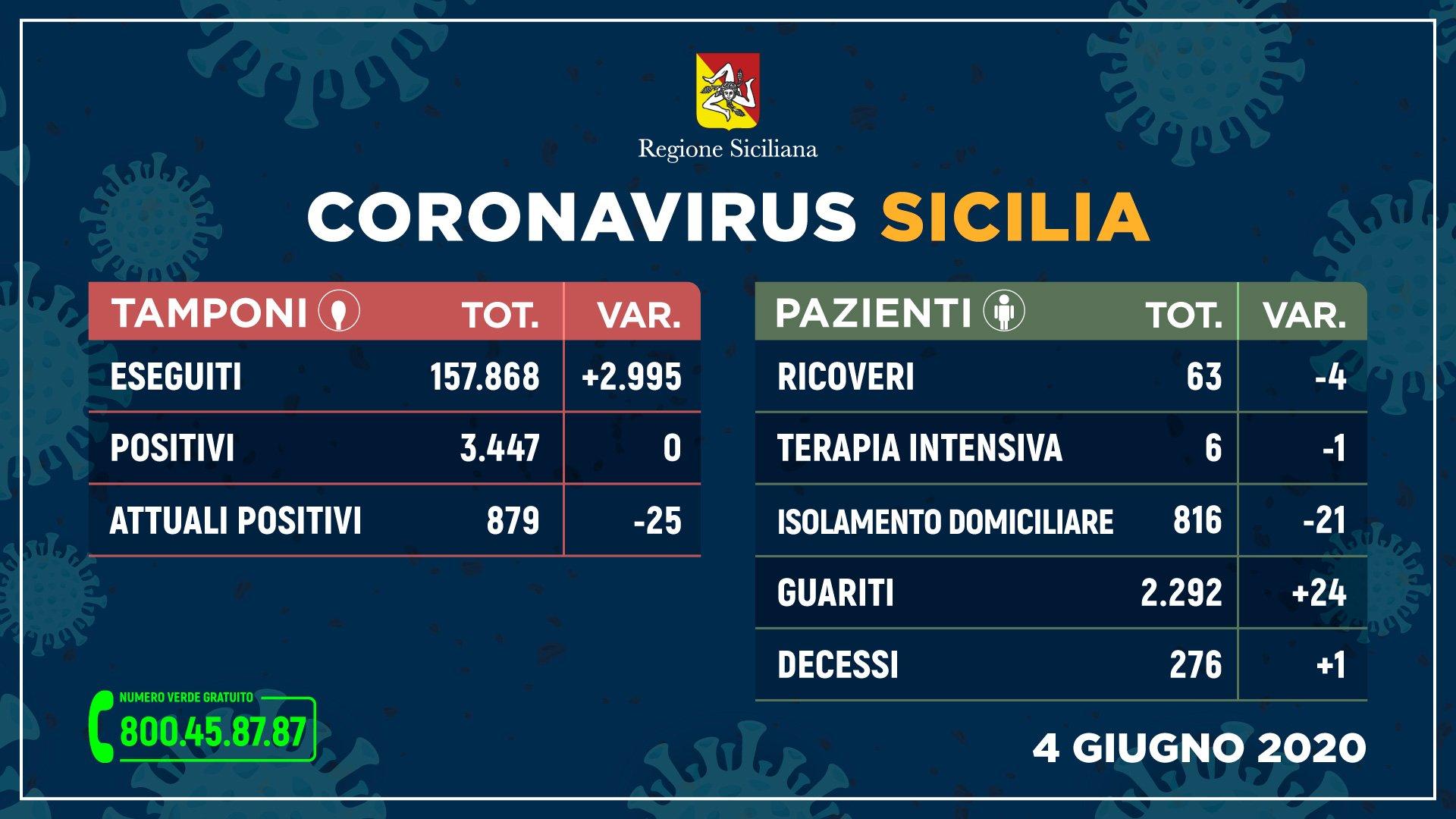 Coronavirus in Sicilia, nessun nuovo contagio per il secondo giorno di fila. Un decesso