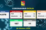 Coronavirus in Sicilia: 568 positivi, 38 ricoveri in più, 167 guariti, 11 deceduti