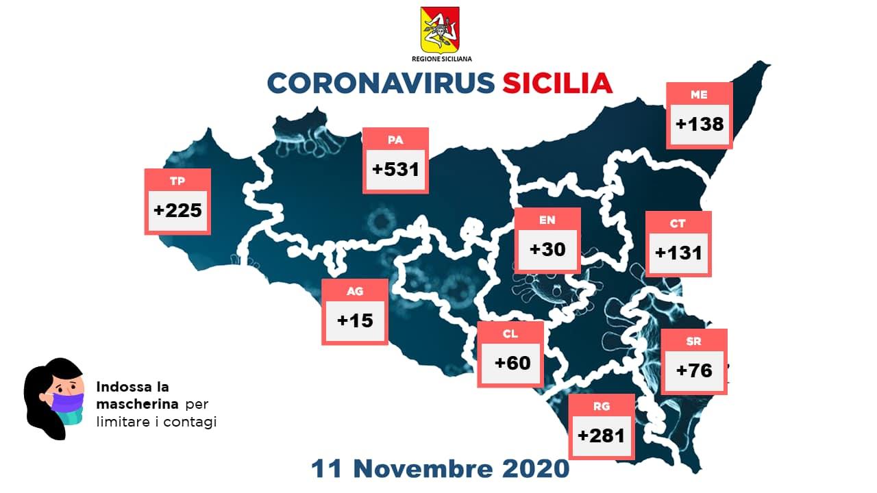 Coronavirus, la situazione del 11 novembre 2020 in Sicilia