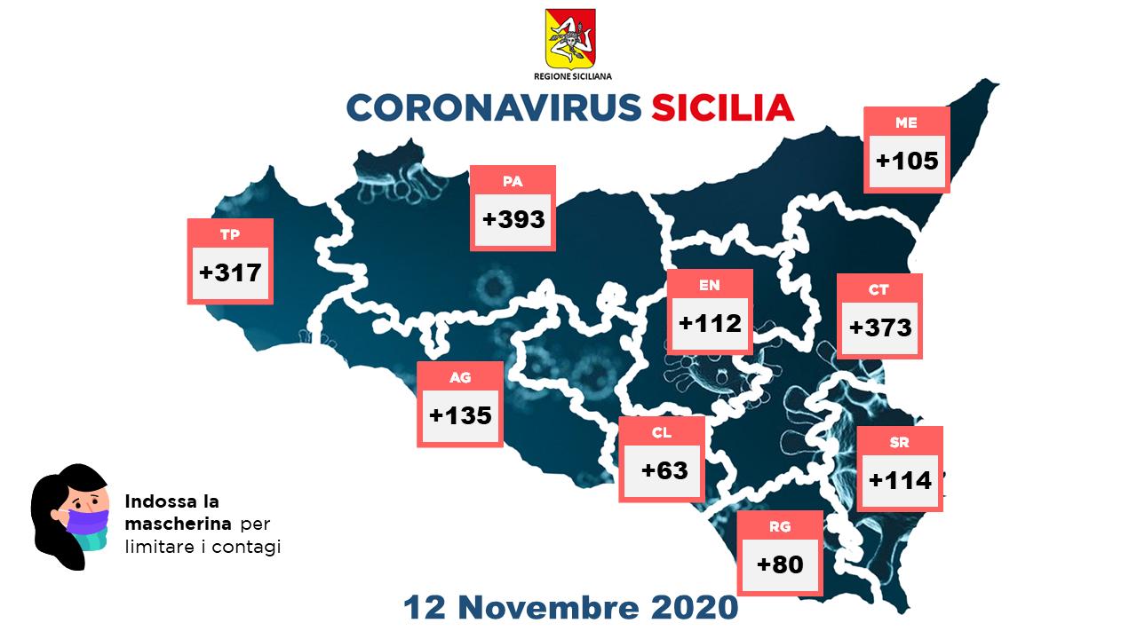 Coronavirus, in Sicilia record di contagi e di vittime: 1692 casi e 40 morti in 24 ore