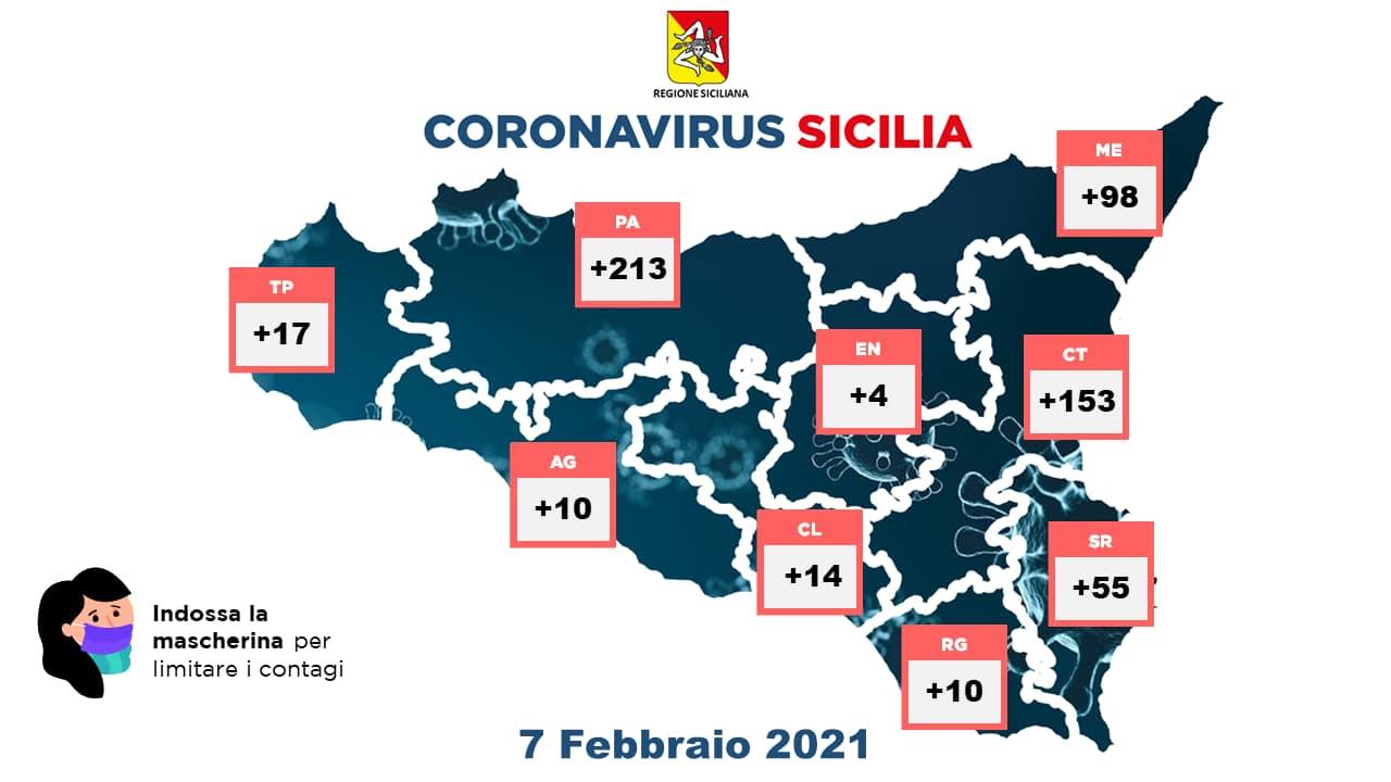 Coronavirus, in Sicilia 574 casi: è il dato più basso del 2021. In calo anche i ricoveri